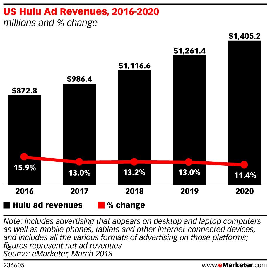 hulu ad revenue